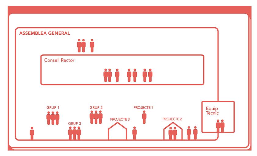Infografia estructura Sostre Cívic